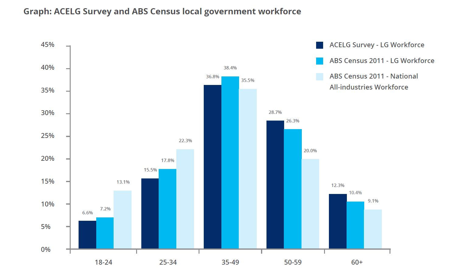 ACELG Survey and ABS Census local government workforce